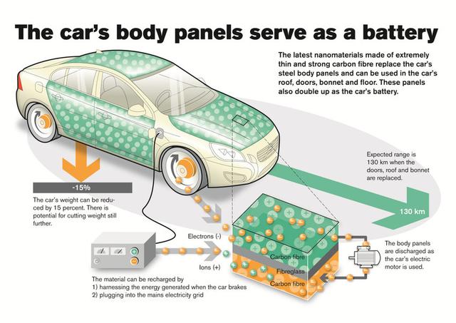 batterie strutturali